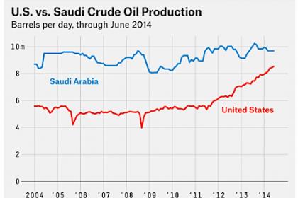 US-Saudi-crude-011315