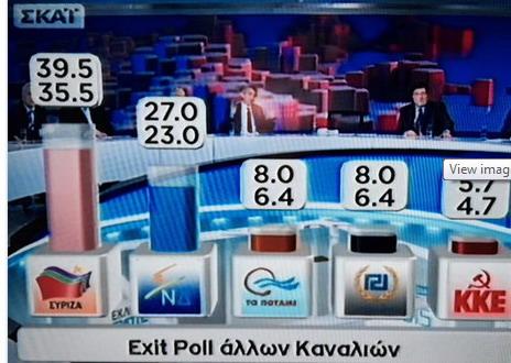 Elezion in Grecia, il primo exit poll con netta vittoria di Syriza