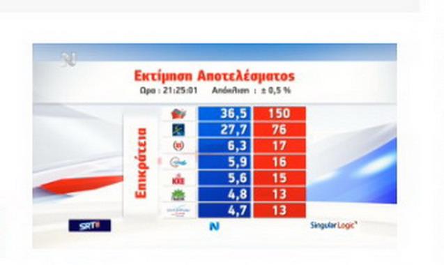 Elezioni in Grecia, Tsipras in testa in prima proiezione