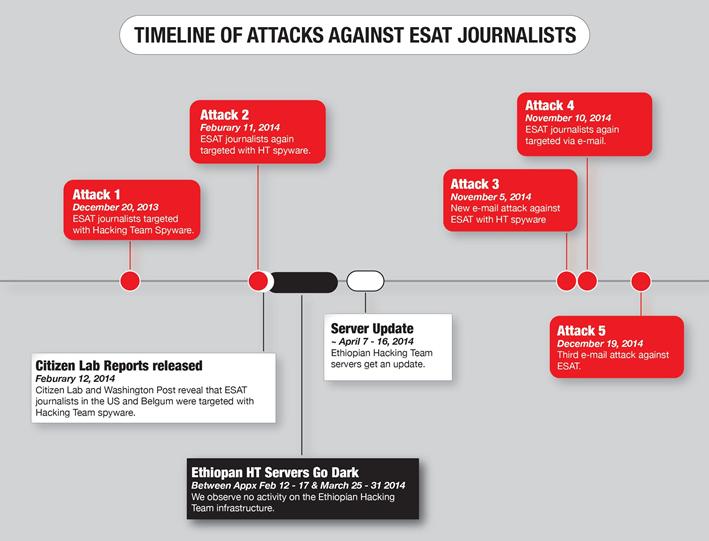 La ricostruzione degli attacchi ad ESAT