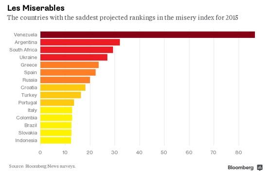 economie peggiori