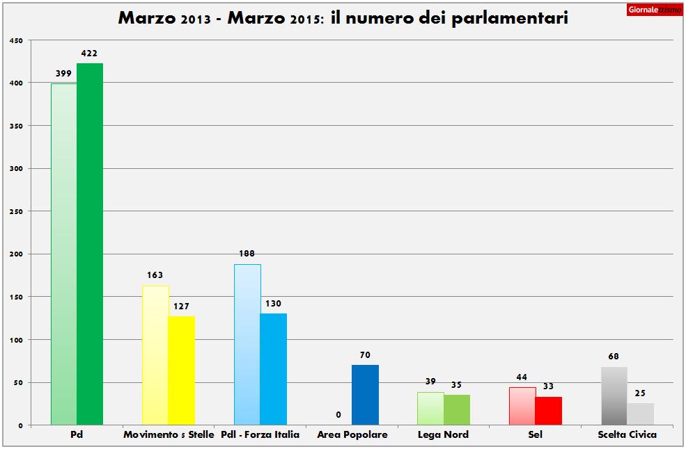 I parlamentari cambiano partito in questa legislatura for Numero parlamentari italia