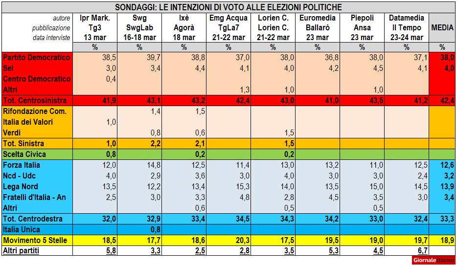 sondaggi elettorali 26 marzo