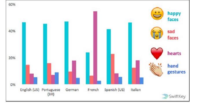 Le emoticon più utilizzate dagli italiani. Photocredit: Swiftkey Emoji Report/Scribd.com