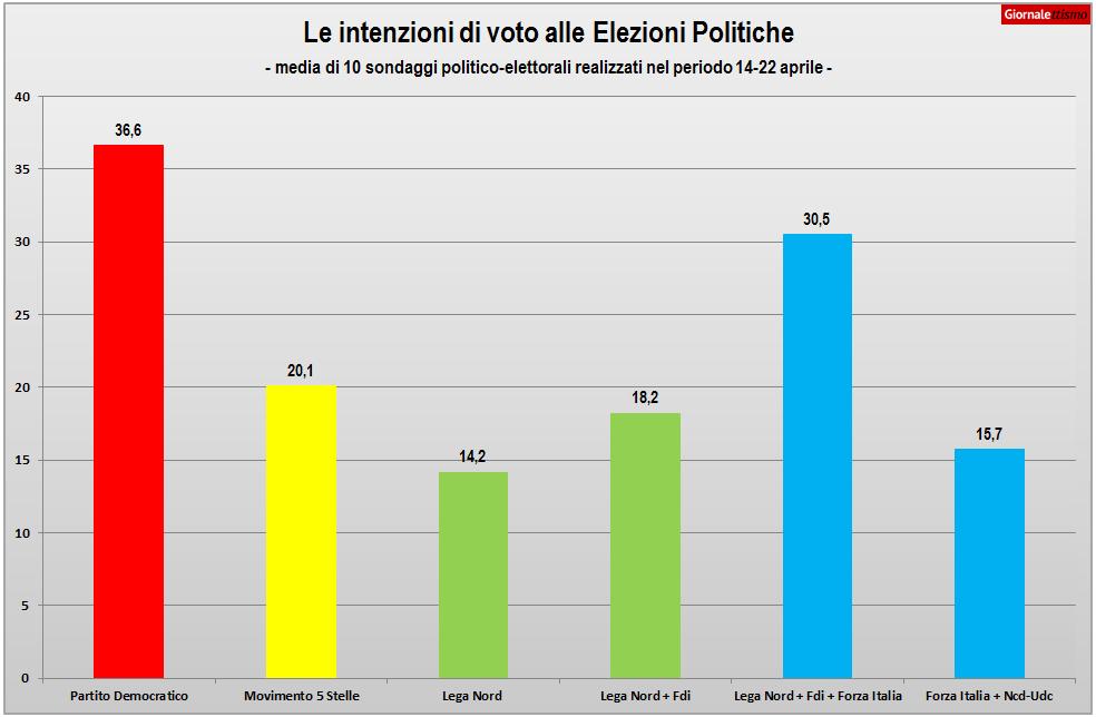 sondaggi politici italicum ballottaggio