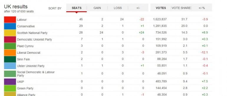 elezioni regno unito 2015 risultati collegi