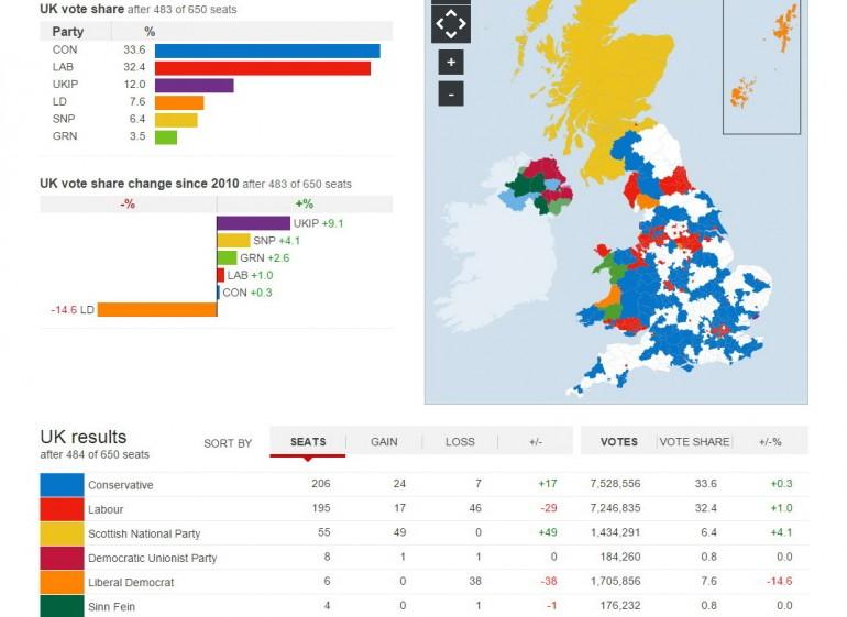 elezioni regno unito 2015