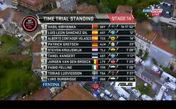 Giro d'Italia 2015 diretta quattordicesima tappa