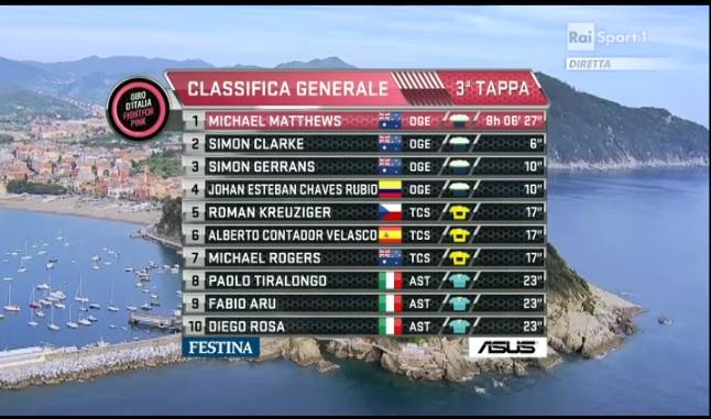 GIRO D'ITALIA 2015 TERZA TAPPA RAPALLO-SESTRI LEVANTE (136 km) | Vince Michael Matthews!