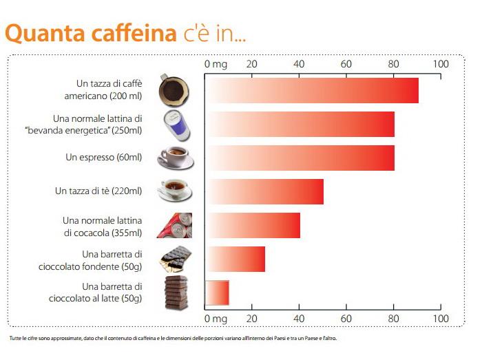 quanti caffè al giorno si possono bere