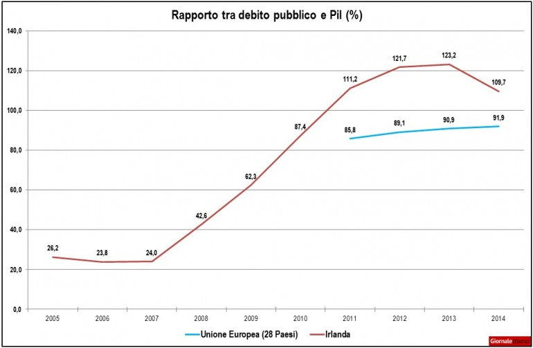 crisi-irlanda-debito-pubblico