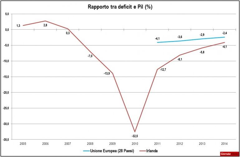 crisi-irlanda-deficit