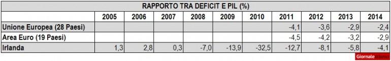 crisi-irlanda-deficit-tabella
