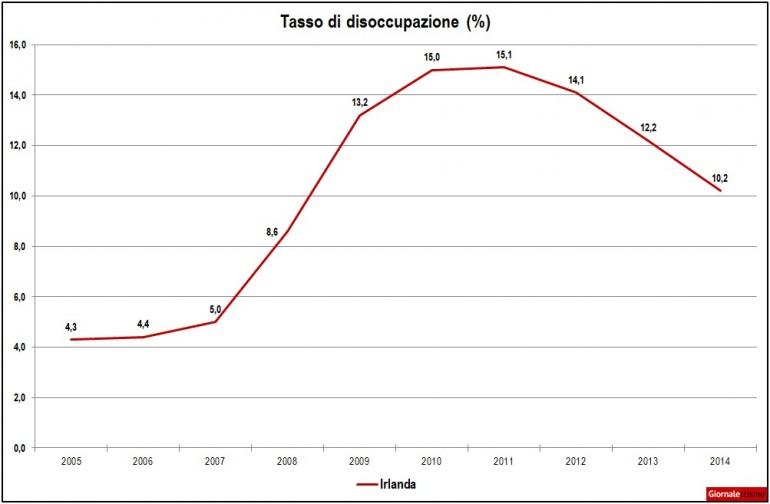 crisi-irlanda-disoccupazione