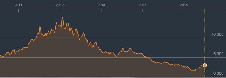 crisi del portogallo
