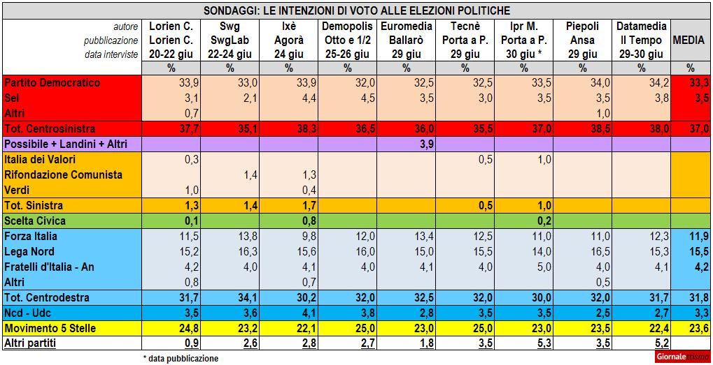 sondaggi politici 2 luglio