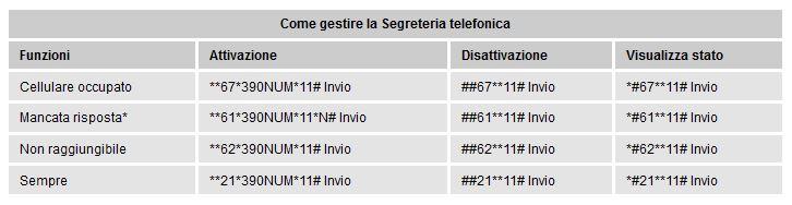 Disattivare segreteria 3 | Salvatore Aranzulla