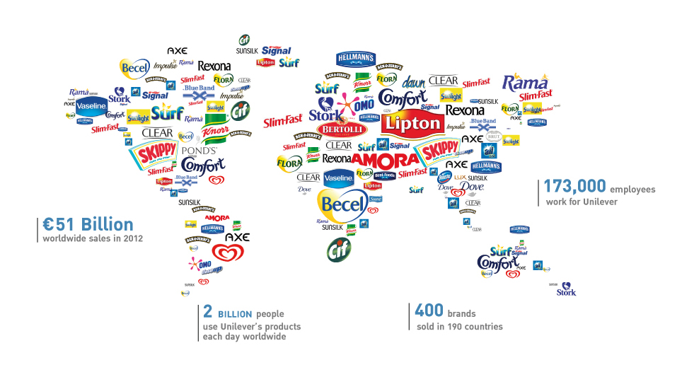 About-Unilever