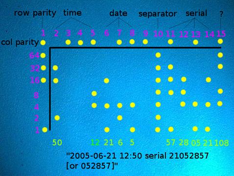 Come funziona il codice per tracciare le stampe