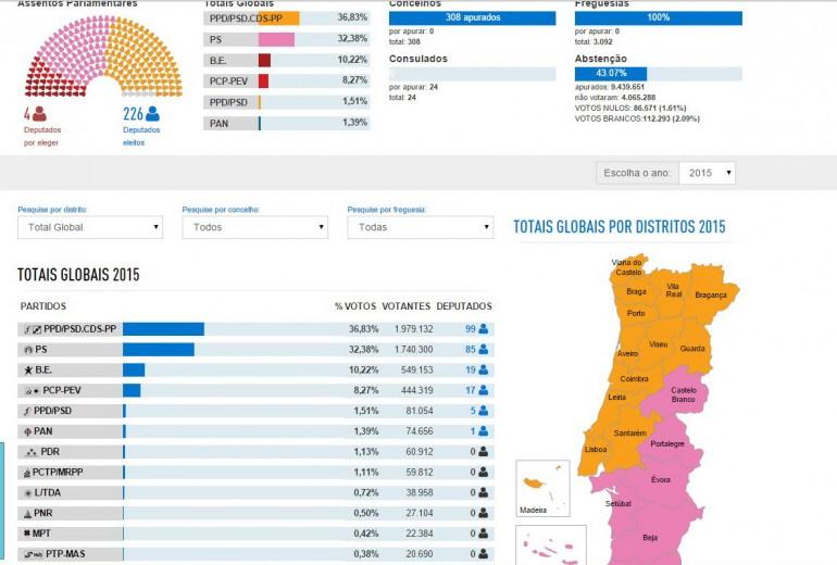 elezioni in portogallo