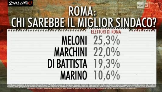 roma sondaggi sindaco
