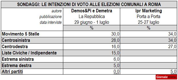 sondaggi comunali roma coalizioni