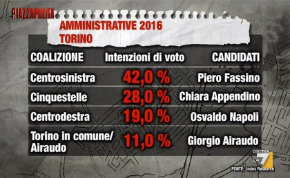 Elezioni torino 2016 amministrative sondaggi