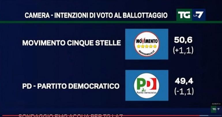 Italicum-sondaggio La7