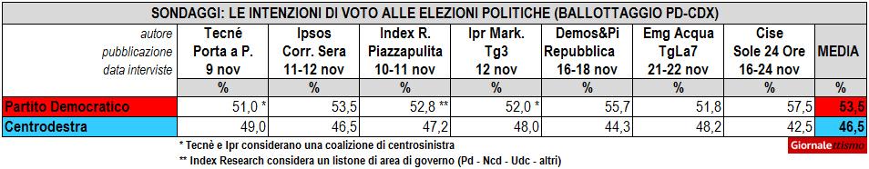 Ballottaggio Pd-Centrodestra: i sondaggi