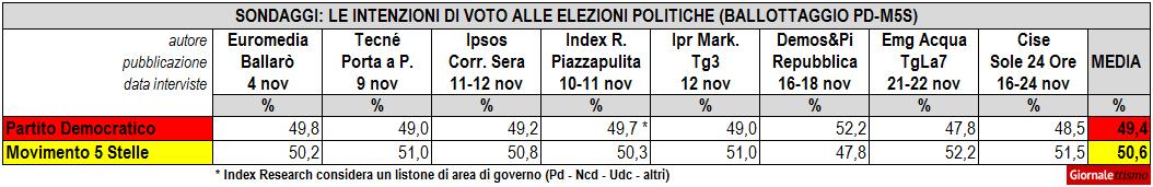 Ballottaggio Pd-M5s: i sondaggi