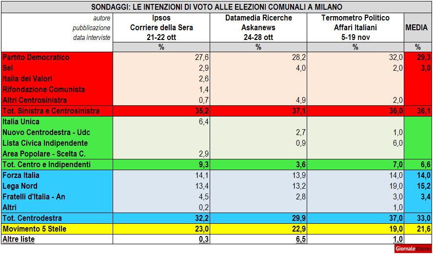 Sondaggi, le intenzioni di voto a Milano