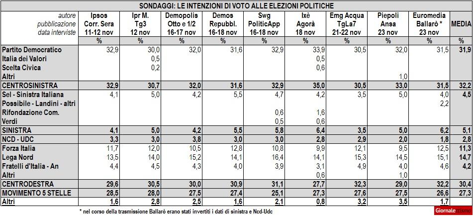 sondaggi politici elezioni