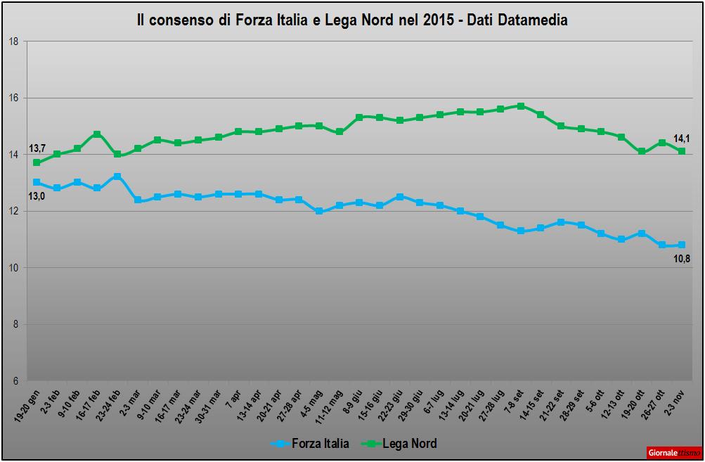 Sondaggi politici il crollo di forza italia in 5 grafici for Deputati di forza italia