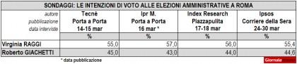 sondaggi-roma-2016-raggi-giachetti