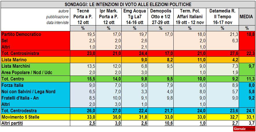 Sondaggi, le intenzioni di voto a Roma