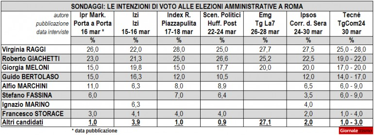 sondaggi-roma-2016