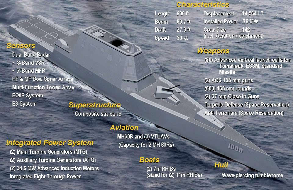 USS Zumwalt caratteristiche