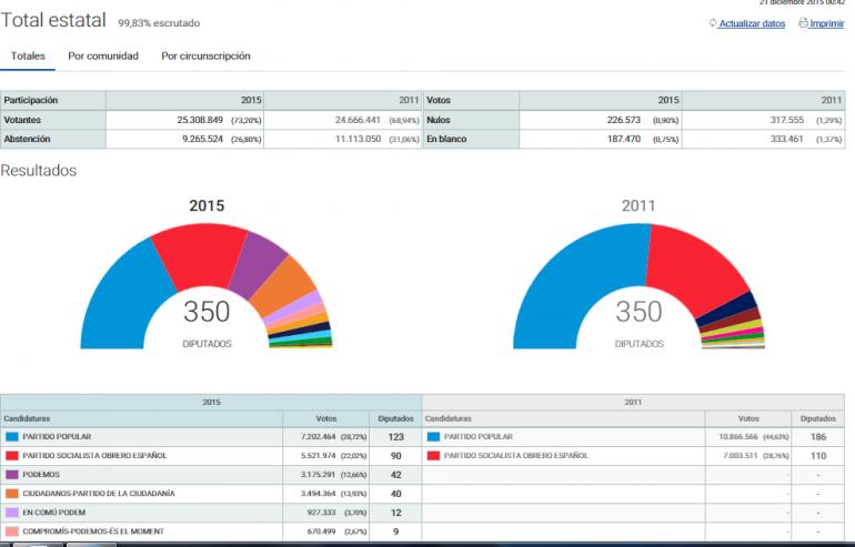 Elezioni Spagna 2015 risultati spoglio
