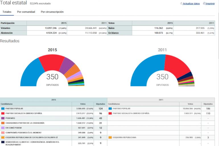 Elezioni Spagna 2015 risultato spoglio