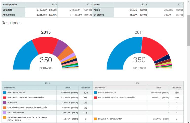 elezioni spagna risultati spoglio