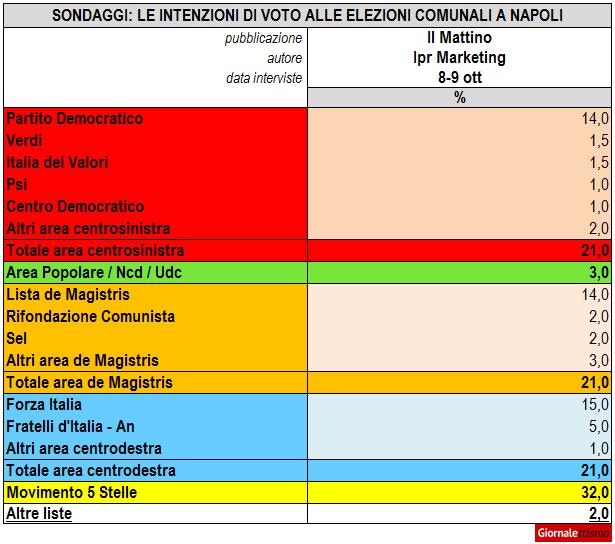 Elezioni Napoli 2016, il primo sondaggio