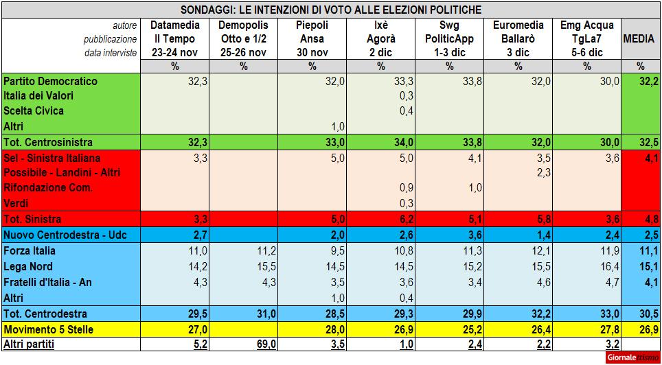 I sondaggi politici di dicembre