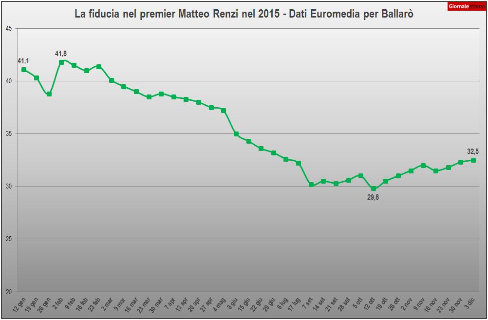 Sondaggi, la fiducia nel premier Renzi