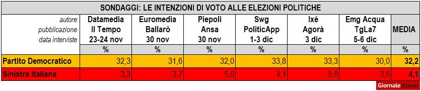 Sondaggi politici, i voti di Sinistra Italiana