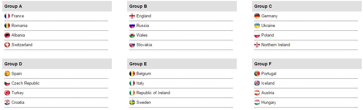 Il sorteggio dei gironi di Euro 2016