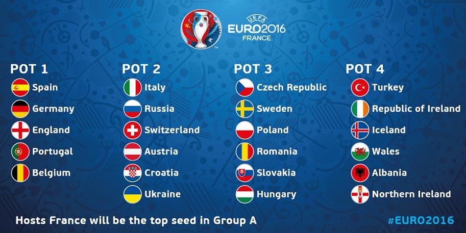 Le squadre di Euro 2016