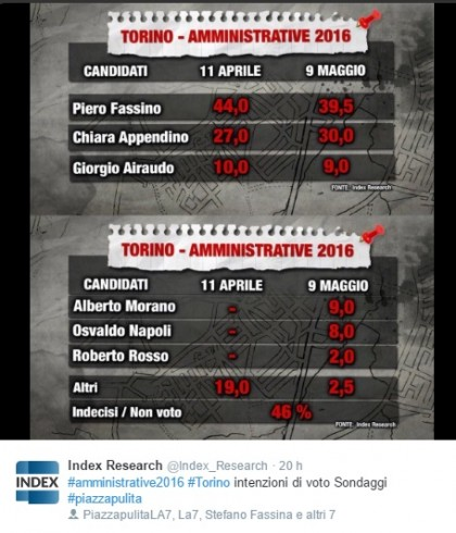 Sondaggi elezioni Comunali 2016 Torino