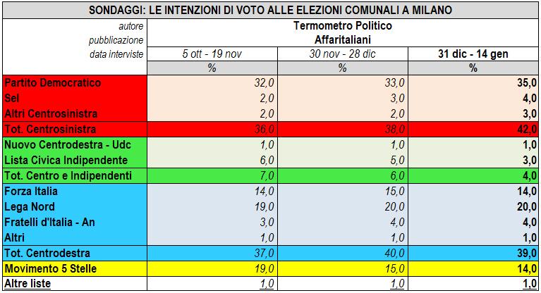 Elezioni Milano 2016, i sondaggi