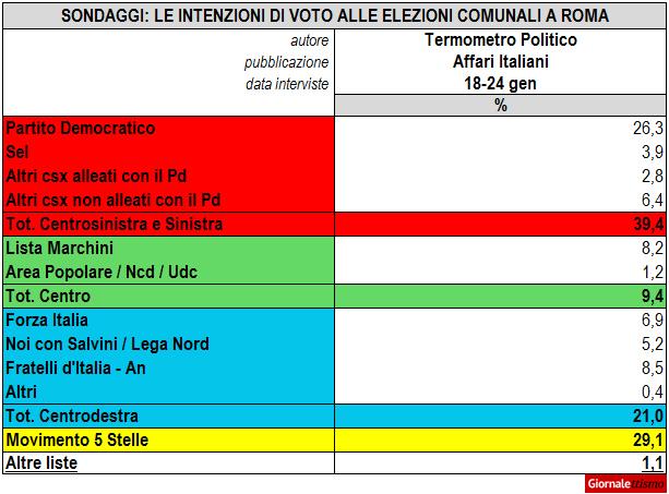 Elezioni Roma, i sondaggi sulle intenzioni di voto