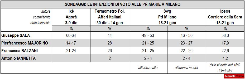 Elezioni Milano, sondaggi sulle primarie